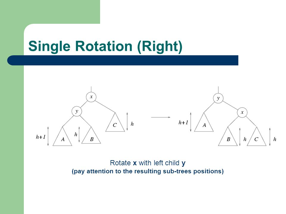 Single Rotation (Right) Rotate x with left child y (pay attention to the resulting sub-trees positions)