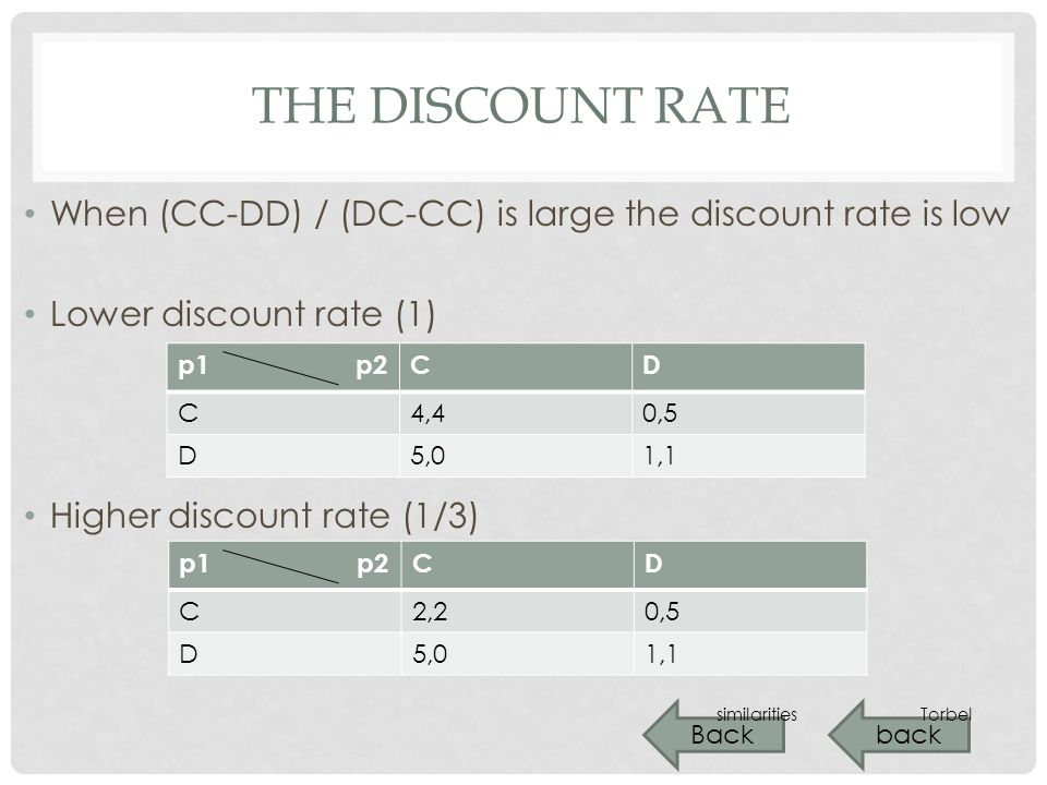 THE DISCOUNT RATE When (CC-DD) / (DC-CC) is large the discount rate is low Lower discount rate (1) Higher discount rate (1/3) back p1 p2CD C4,40,5 D5,01,1 p1 p2CD C2,20,5 D5,01,1 Back similaritiesTorbel