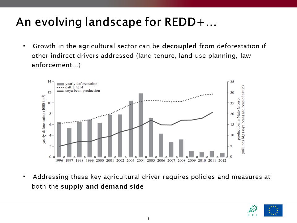 3 An evolving landscape for REDD+…  Growth in the agricultural sector can be decoupled from deforestation if other indirect drivers addressed (land tenure, land use planning, law enforcement...)  Addressing these key agricultural driver requires policies and measures at both the supply and demand side