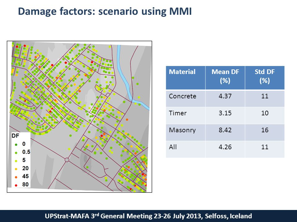 UPStrat-MAFA 3 rd General Meeting 23-26 July 2013, Selfoss, Iceland Damage factors: scenario using MMI MaterialMean DF (%) Std DF (%) Concrete4.3711 Timer3.1510 Masonry8.4216 All4.2611