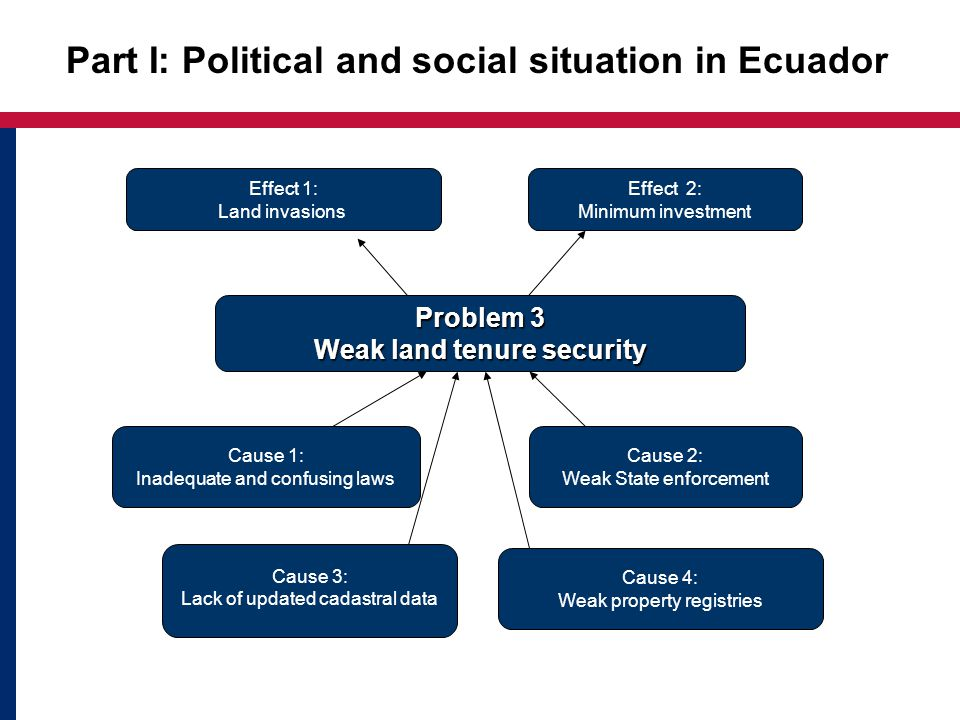 Part I: Political and social situation in Ecuador Problem 3 Weak land tenure security Cause 3: Lack of updated cadastral data Cause 1: Inadequate and confusing laws Cause 2: Weak State enforcement Cause 4: Weak property registries Effect 1: Land invasions Effect 2: Minimum investment