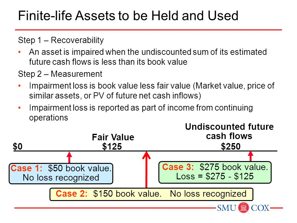 Finite-life Assets to be Held and Used Step 1 – Recoverability An asset is impaired when the undiscounted sum of its estimated future cash flows is le