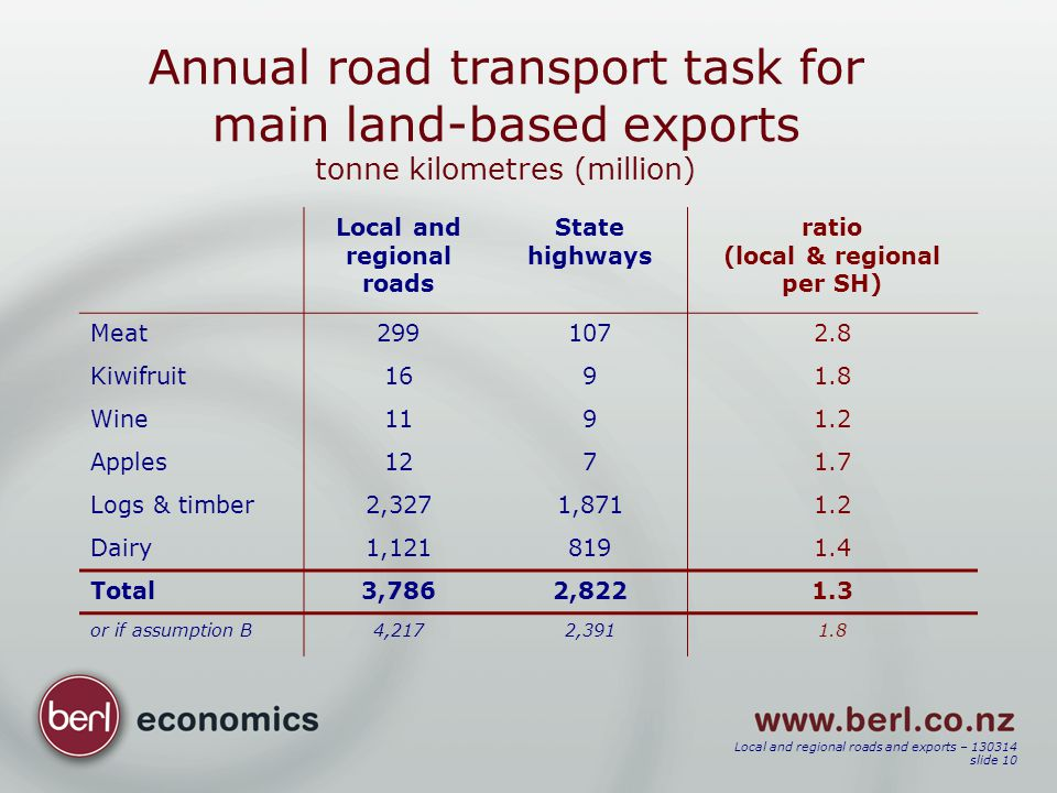 Local and regional roads and exports – 130314 slide 10 Annual road transport task for main land-based exports tonne kilometres (million) Local and reg