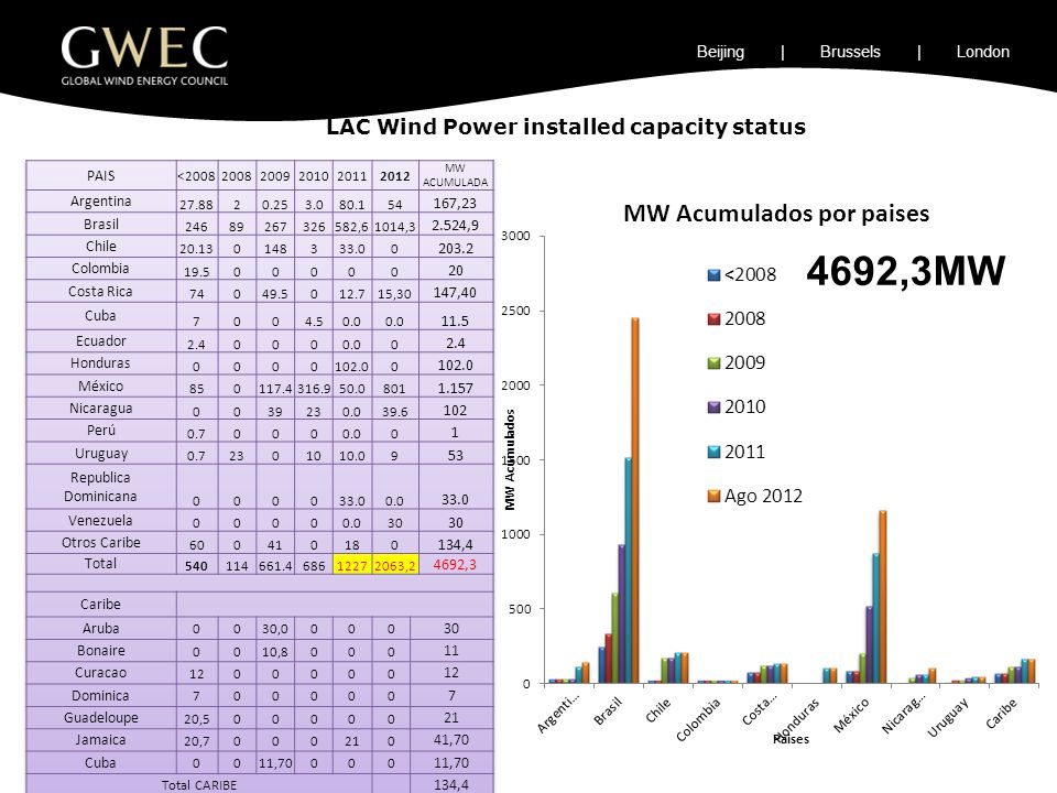 LAC Wind Power installed capacity status Beijing | Brussels | London