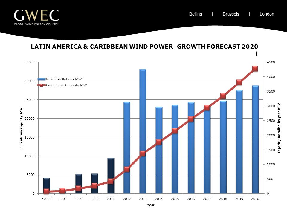 LATIN AMERICA & CARIBBEAN WIND POWER GROWTH FORECAST 2020 ( Beijing | Brussels | London