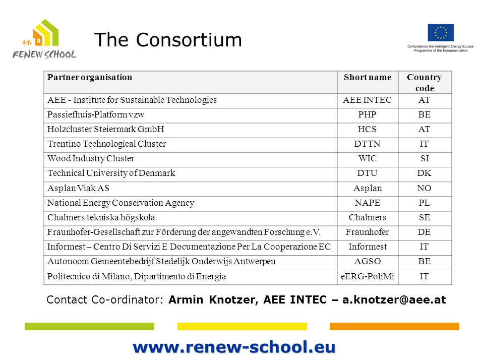 Partner organisationShort nameCountry code AEE - Institute for Sustainable TechnologiesAEE INTECAT Passiefhuis-Platform vzwPHPBE Holzcluster Steiermar