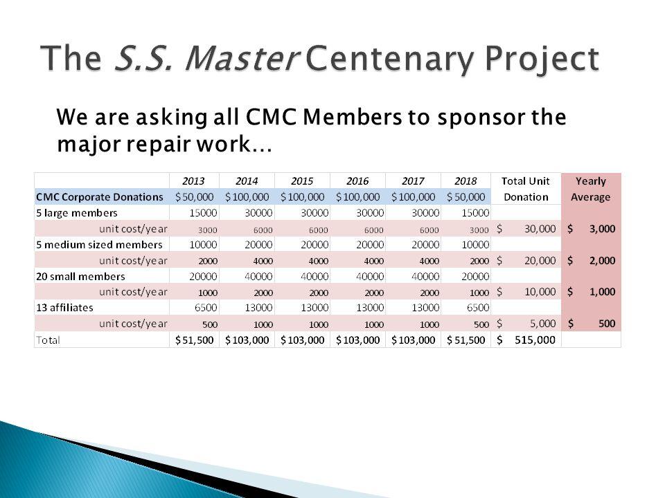 We are asking all CMC Members to sponsor the major repair work…