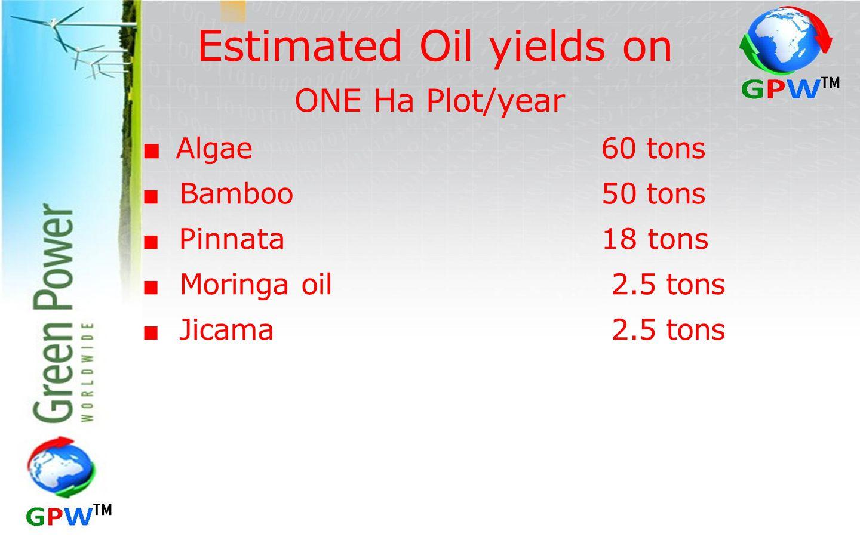Estimated Oil yields on ONE Ha Plot/year ■ Algae 60 tons ■ Bamboo 50 tons ■ Pinnata18 tons ■ Moringa oil 2.5 tons ■ Jicama 2.5 tons