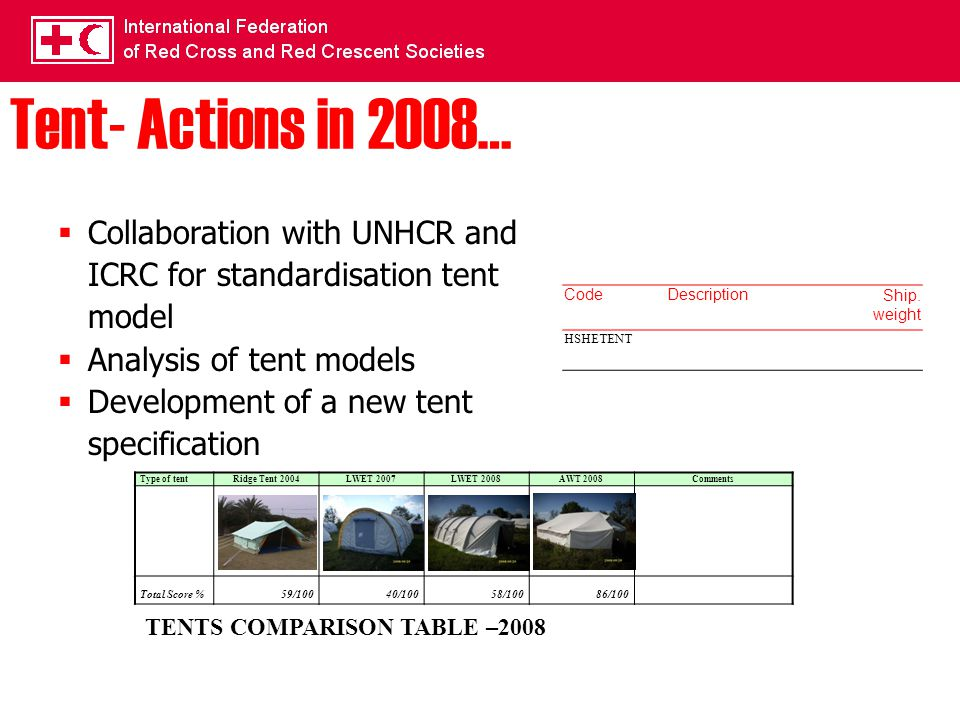 Tent- Actions in 2008…  Collaboration with UNHCR and ICRC for standardisation tent model  Analysis of tent models  Development of a new tent specification Type of tentRidge Tent 2004LWET 2007LWET 2008AWT 2008Comments Total Score %59/10040/10058/10086/100 TENTS COMPARISON TABLE –2008 CodeDescriptionShip.