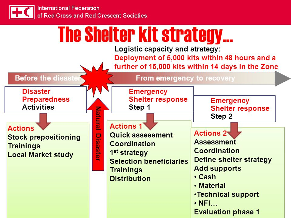 7 The Shelter kit strategy… Before the disaster From emergency to recovery Emergency Shelter response Step 1 Emergency Shelter response Step 2 Actions