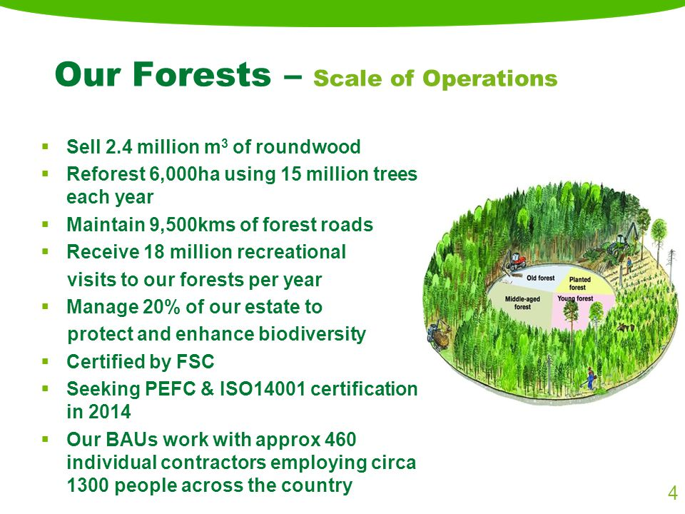 Our Forests – Scale of Operations  Sell 2.4 million m 3 of roundwood  Reforest 6,000ha using 15 million trees each year  Maintain 9,500kms of forest roads  Receive 18 million recreational visits to our forests per year  Manage 20% of our estate to protect and enhance biodiversity  Certified by FSC  Seeking PEFC & ISO14001 certification in 2014  Our BAUs work with approx 460 individual contractors employing circa 1300 people across the country 4