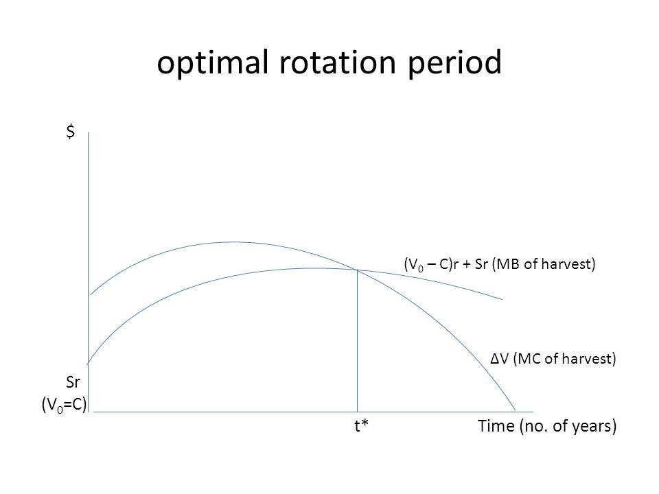 optimal rotation period $ (V 0 – C)r + Sr (MB of harvest) ∆V (MC of harvest) Sr (V 0 =C) t* Time (no.