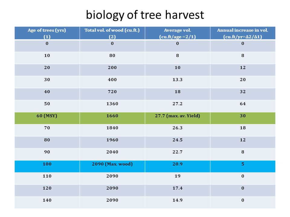 biology of tree harvest Qty.