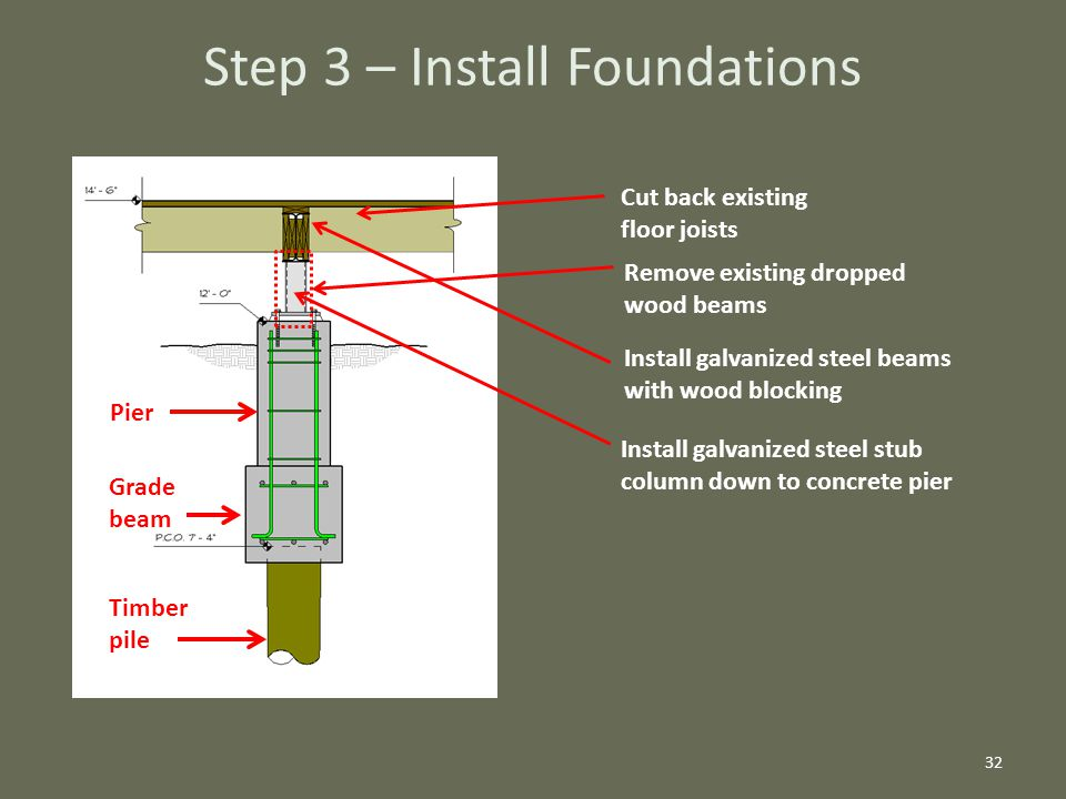 32 Cut back existing floor joists Remove existing dropped wood beams Install galvanized steel beams with wood blocking Install galvanized steel stub column down to concrete pier Pier Grade beam Timber pile Step 3 – Install Foundations