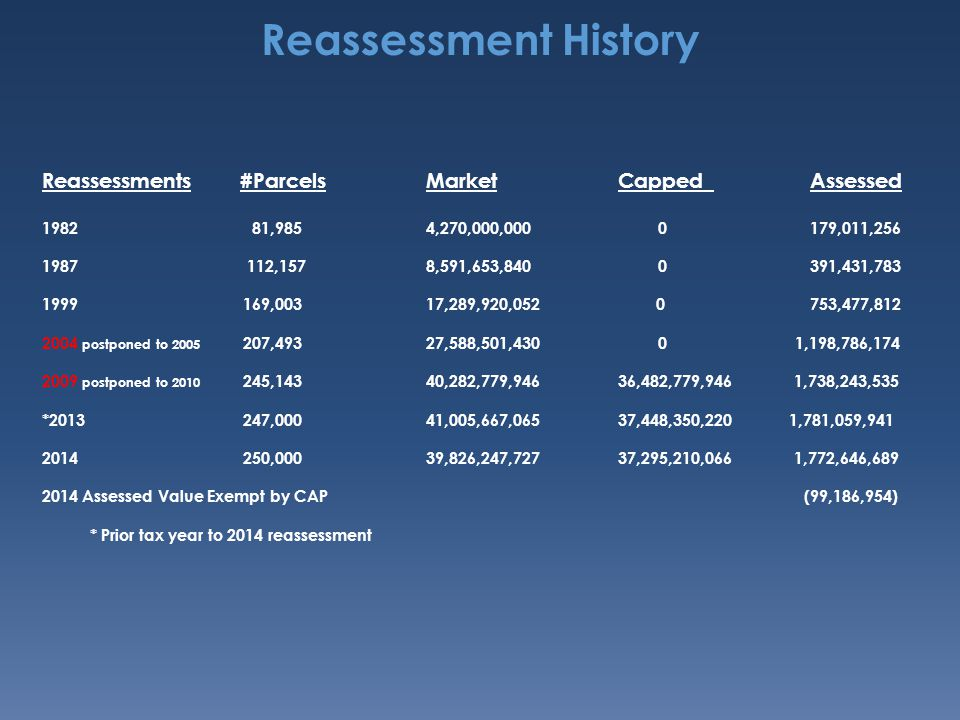 Reassessment History Reassessments #ParcelsMarketCappedAssessed 1982 81,9854,270,000,000 0179,011,256 1987 112,1578,591,653,840 0391,431,783 1999 169,