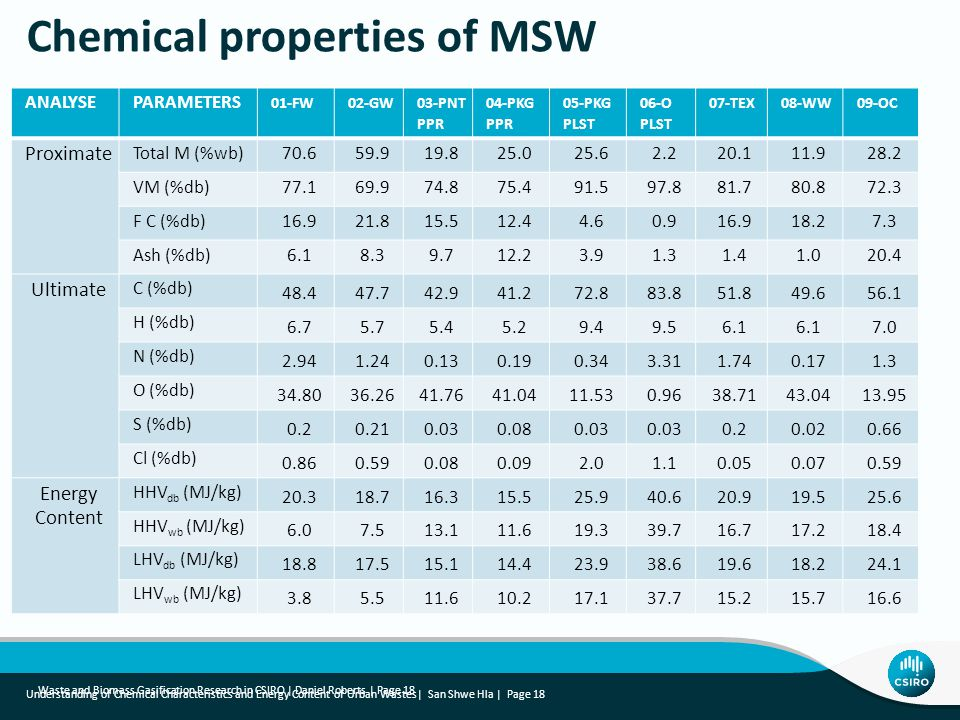 Waste and Biomass Gasification Research in CSIRO | Daniel Roberts | Page 18 Chemical properties of MSW Understanding of Chemical Characteristics and Energy Content of Urban Wastes| San Shwe Hla | Page 18 ANALYSEPARAMETERS 01-FW02-GW 03-PNT PPR 04-PKG PPR 05-PKG PLST 06-O PLST 07-TEX08-WW09-OC Proximate Total M (%wb)70.659.919.825.025.62.220.111.928.2 VM (%db)77.169.974.875.491.597.881.780.872.3 F C (%db)16.921.815.512.44.60.916.918.27.3 Ash (%db)6.18.39.712.23.91.31.41.020.4 Ultimate C (%db) 48.447.742.941.272.883.851.849.656.1 H (%db) 6.75.75.45.29.49.56.1 7.0 N (%db) 2.941.240.130.190.343.311.740.171.3 O (%db) 34.8036.2641.7641.0411.530.9638.7143.0413.95 S (%db) 0.20.210.030.080.03 0.20.020.66 Cl (%db) 0.860.590.080.092.01.10.050.070.59 Energy Content HHV db (MJ/kg) 20.318.716.315.525.940.620.919.525.6 HHV wb (MJ/kg) 6.07.513.111.619.339.716.717.218.4 LHV db (MJ/kg) 18.817.515.114.423.938.619.618.224.1 LHV wb (MJ/kg) 3.85.511.610.217.137.715.215.716.6