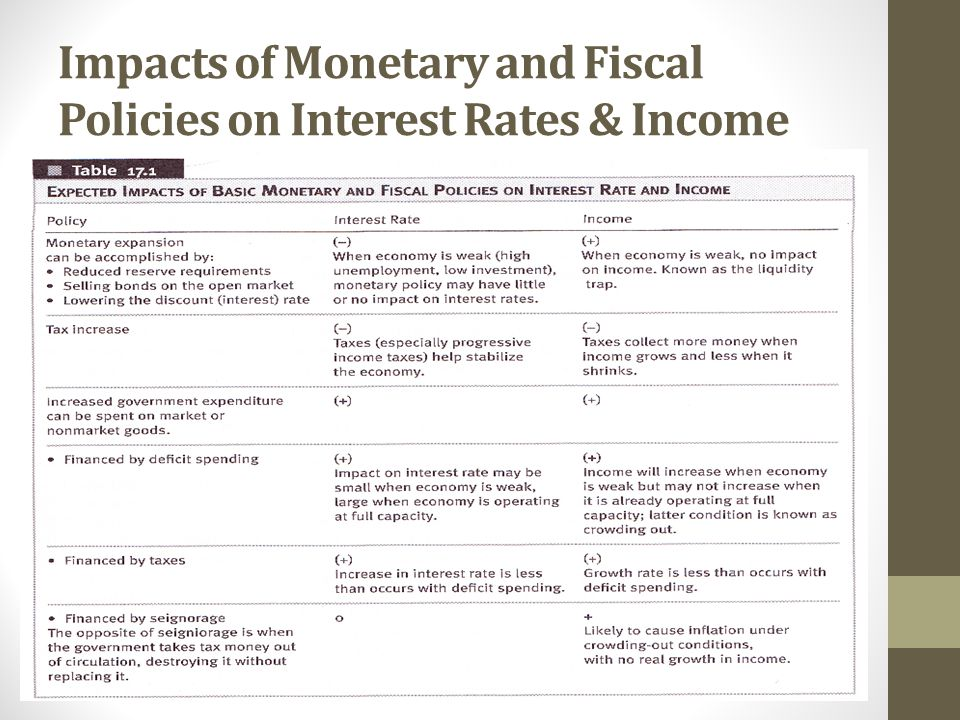 Impacts of Monetary and Fiscal Policies on Interest Rates & Income