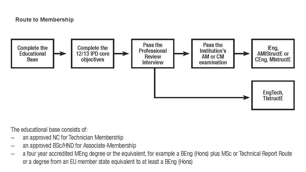 Route to Membership