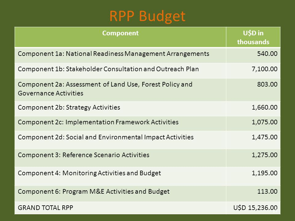 RPP Budget ComponentU$D in thousands Component 1a: National Readiness Management Arrangements540.00 Component 1b: Stakeholder Consultation and Outreach Plan7,100.00 Component 2a: Assessment of Land Use, Forest Policy and Governance Activities 803.00 Component 2b: Strategy Activities1,660.00 Component 2c: Implementation Framework Activities1,075.00 Component 2d: Social and Environmental Impact Activities1,475.00 Component 3: Reference Scenario Activities1,275.00 Component 4: Monitoring Activities and Budget1,195.00 Component 6: Program M&E Activities and Budget113.00 GRAND TOTAL RPPU$D 15,236.00 17