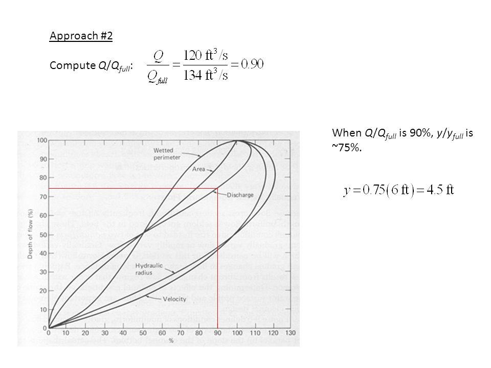 Approach #2 Compute Q/Q full : When Q/Q full is 90%, y/y full is ~75%.