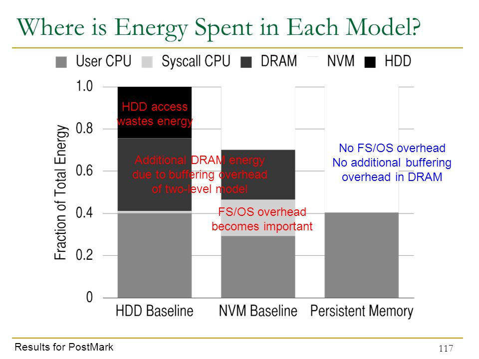 Where is Energy Spent in Each Model.