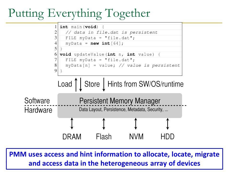 Putting Everything Together 124 PMM uses access and hint information to allocate, locate, migrate and access data in the heterogeneous array of devices