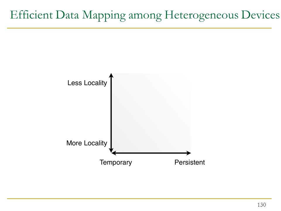 130 Efficient Data Mapping among Heterogeneous Devices