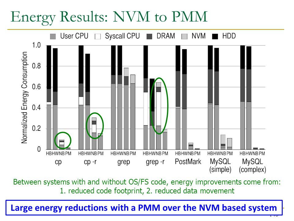 Energy Results: NVM to PMM 148 Between systems with and without OS/FS code, energy improvements come from: 1.