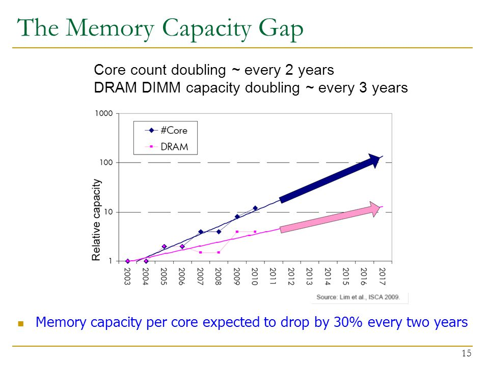 The Memory Capacity Gap Memory capacity per core expected to drop by 30% every two years 15 Core count doubling ~ every 2 years DRAM DIMM capacity doubling ~ every 3 years