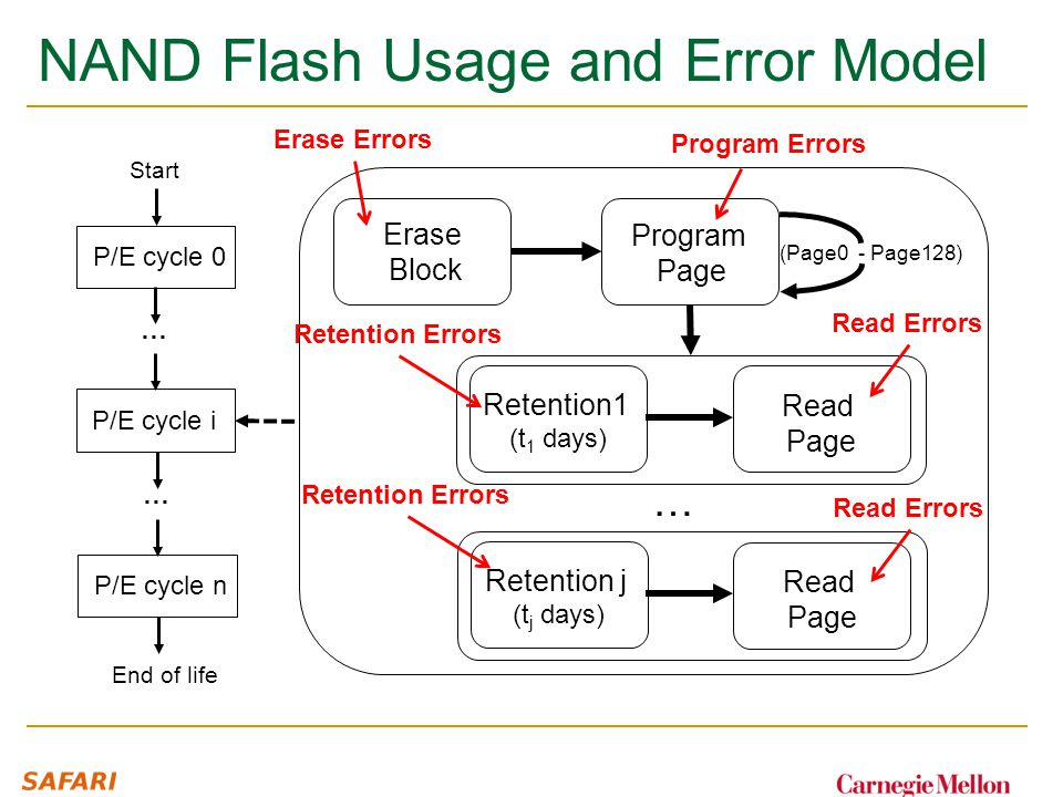NAND Flash Usage and Error Model … (Page0 - Page128) Program Page Erase Block Retention1 (t 1 days) Read Page Retention j (t j days) Read Page P/E cycle 0 P/E cycle i Start … P/E cycle n … End of life Erase Errors Program Errors Retention Errors Read Errors Retention Errors