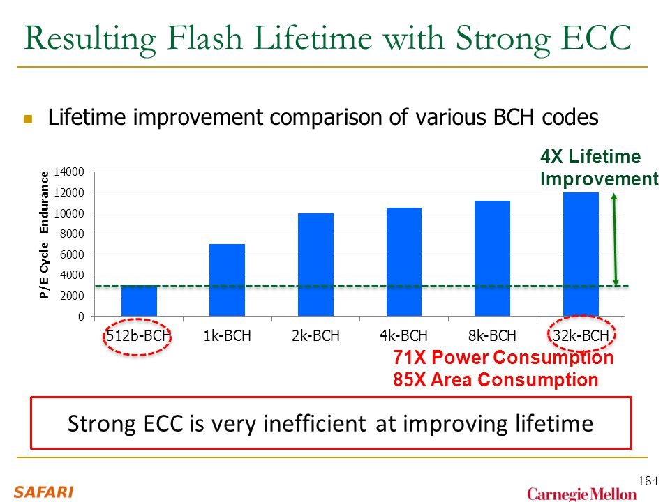Lifetime improvement comparison of various BCH codes Resulting Flash Lifetime with Strong ECC 184 4X Lifetime Improvement 71X Power Consumption 85X Area Consumption Strong ECC is very inefficient at improving lifetime