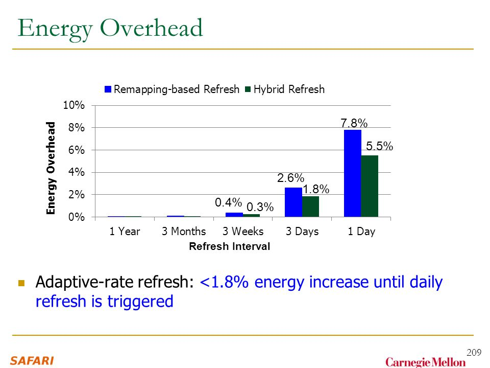 Energy Overhead Adaptive-rate refresh: <1.8% energy increase until daily refresh is triggered 209 7.8% 5.5% 2.6% 1.8% 0.4% 0.3% Refresh Interval