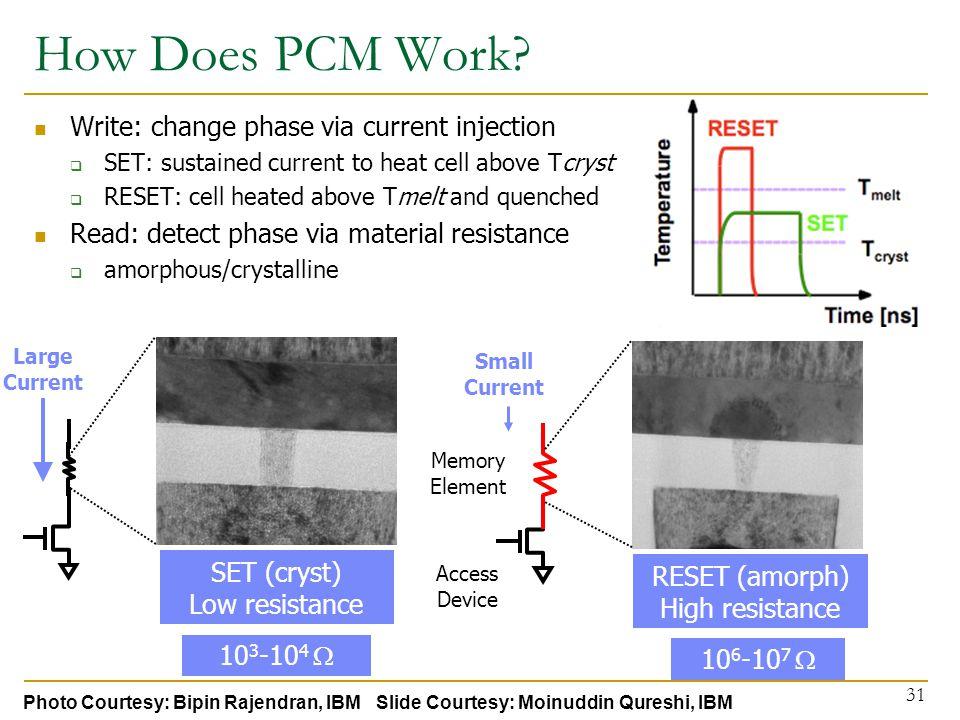 How Does PCM Work.