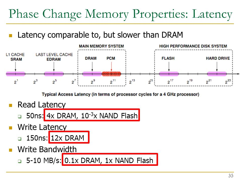 Phase Change Memory Properties: Latency Latency comparable to, but slower than DRAM Read Latency  50ns: 4x DRAM, 10 -3 x NAND Flash Write Latency  150ns: 12x DRAM Write Bandwidth  5-10 MB/s: 0.1x DRAM, 1x NAND Flash 35