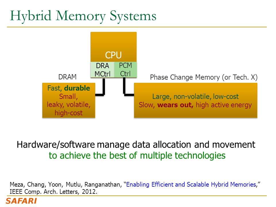 Hybrid Memory Systems Meza, Chang, Yoon, Mutlu, Ranganathan, Enabling Efficient and Scalable Hybrid Memories, IEEE Comp.