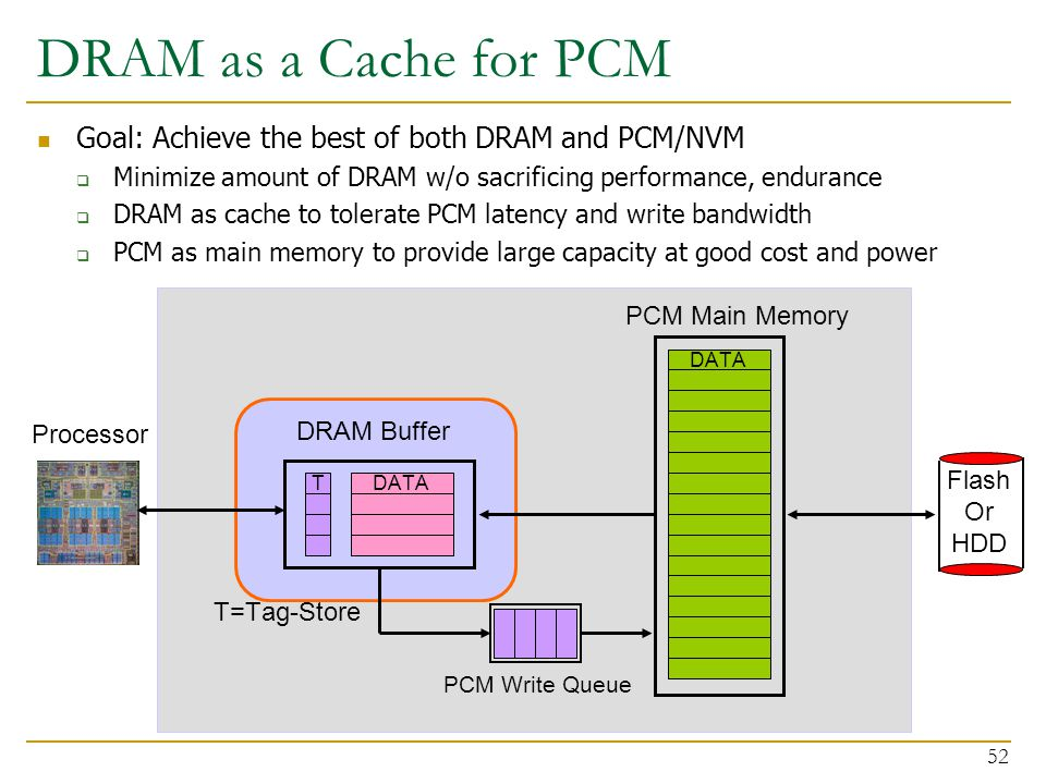 DRAM as a Cache for PCM Goal: Achieve the best of both DRAM and PCM/NVM  Minimize amount of DRAM w/o sacrificing performance, endurance  DRAM as cache to tolerate PCM latency and write bandwidth  PCM as main memory to provide large capacity at good cost and power 52 DATA PCM Main Memory DATAT DRAM Buffer PCM Write Queue T=Tag-Store Processor Flash Or HDD