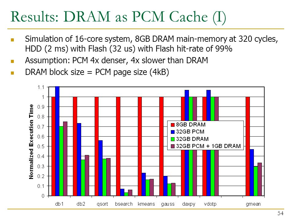 Results: DRAM as PCM Cache (I) Simulation of 16-core system, 8GB DRAM main-memory at 320 cycles, HDD (2 ms) with Flash (32 us) with Flash hit-rate of 99% Assumption: PCM 4x denser, 4x slower than DRAM DRAM block size = PCM page size (4kB) 54