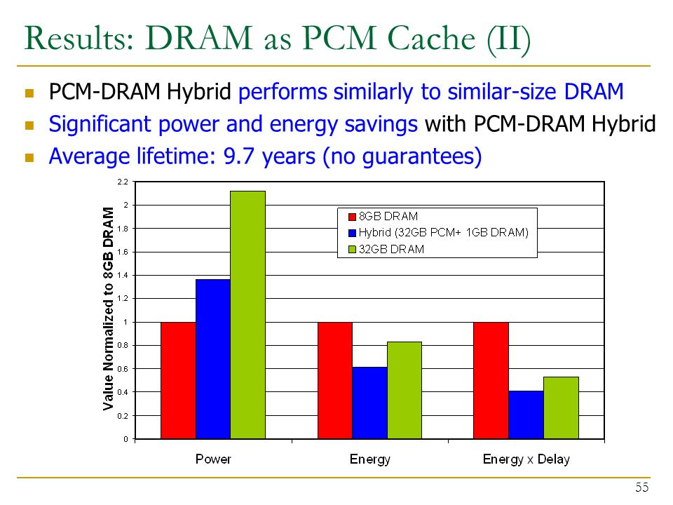 Results: DRAM as PCM Cache (II) PCM-DRAM Hybrid performs similarly to similar-size DRAM Significant power and energy savings with PCM-DRAM Hybrid Average lifetime: 9.7 years (no guarantees) 55