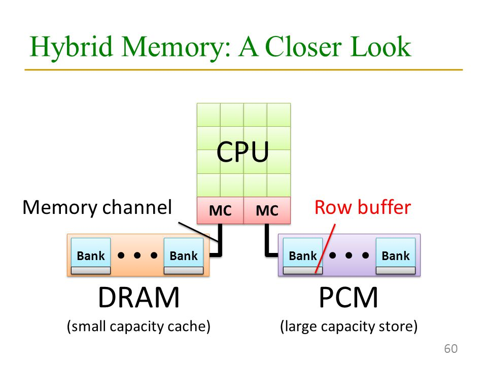 Hybrid Memory: A Closer Look 60 MC DRAM (small capacity cache) PCM (large capacity store) CPU Memory channel Bank Row buffer