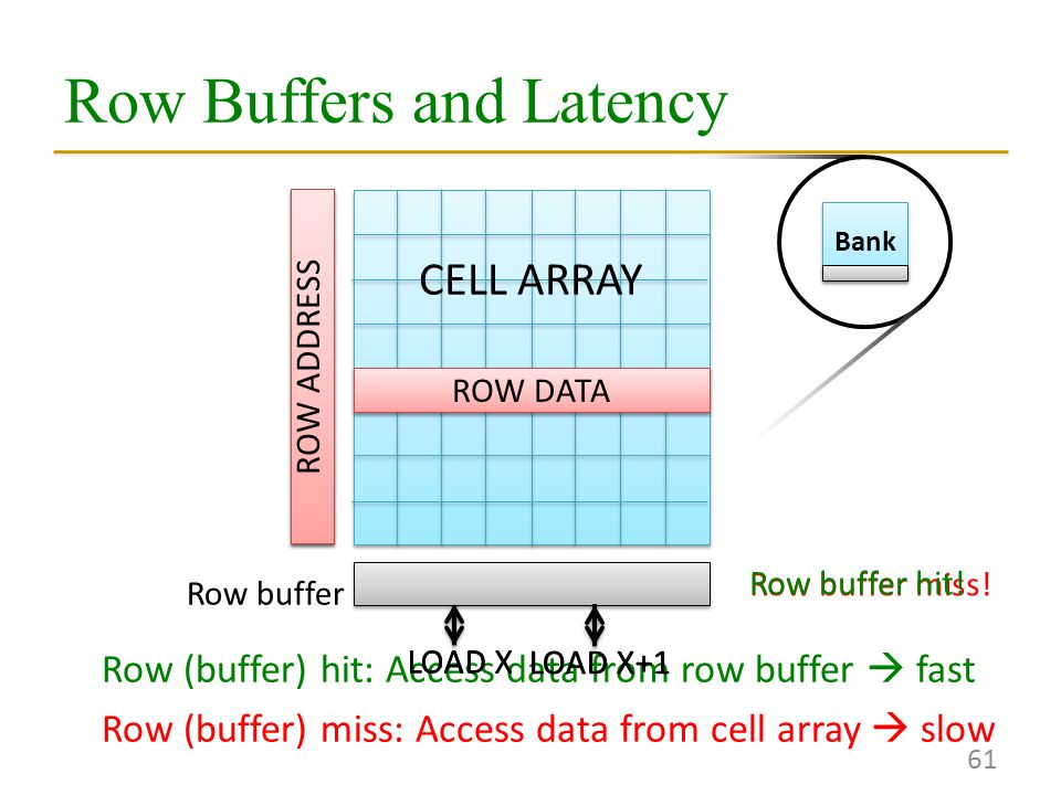 Row (buffer) hit: Access data from row buffer  fast Row (buffer) miss: Access data from cell array  slow LOAD XLOAD X+1 LOAD X Row Buffers and Latency 61 ROW ADDRESS ROW DATA Row buffer miss.