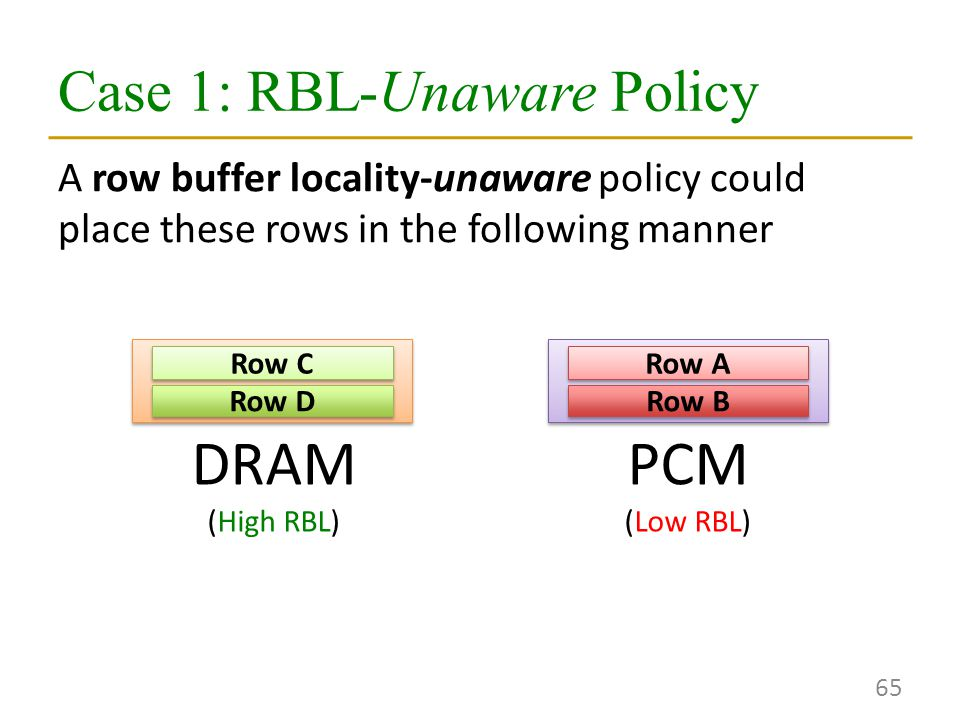 Case 1: RBL-Unaware Policy 65 A row buffer locality-unaware policy could place these rows in the following manner DRAM (High RBL) PCM (Low RBL) Row C Row D Row A Row B