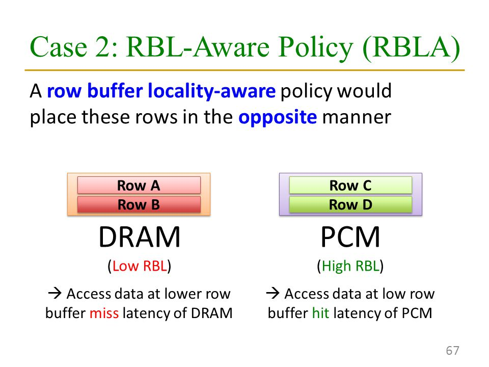 Case 2: RBL-Aware Policy (RBLA) 67 A row buffer locality-aware policy would place these rows in the opposite manner DRAM (Low RBL) PCM (High RBL)  Access data at lower row buffer miss latency of DRAM  Access data at low row buffer hit latency of PCM Row A Row B Row C Row D