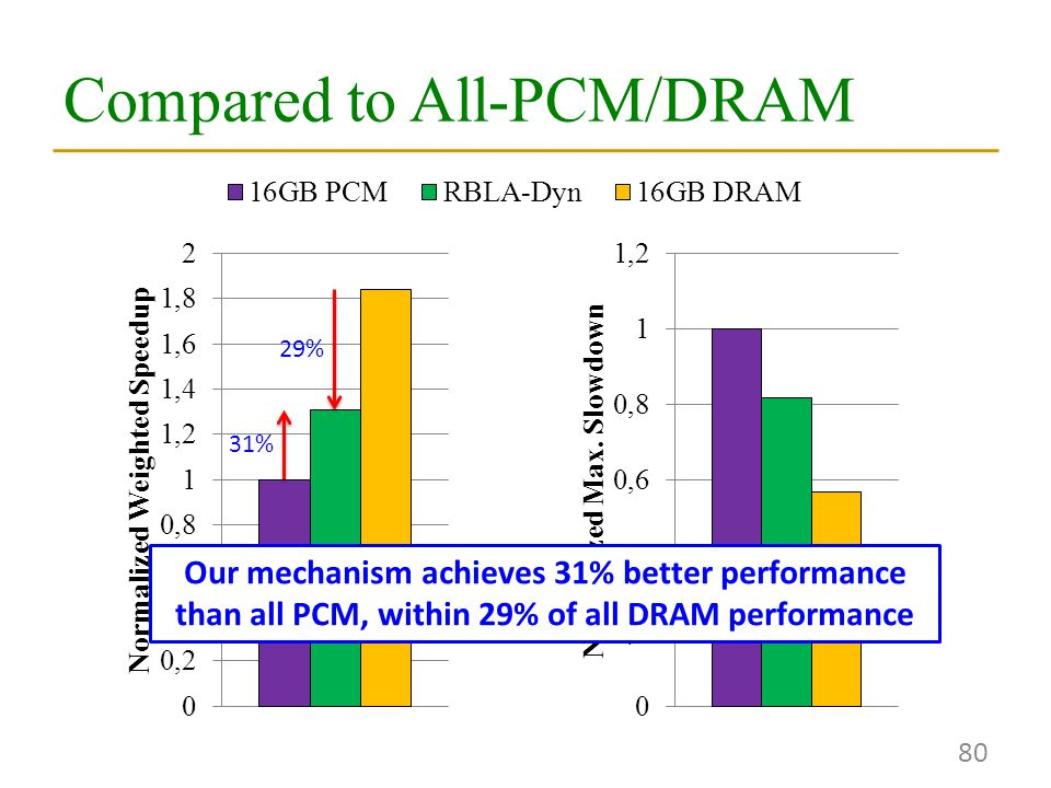 Compared to All-PCM/DRAM 80 Our mechanism achieves 31% better performance than all PCM, within 29% of all DRAM performance 31% 29%