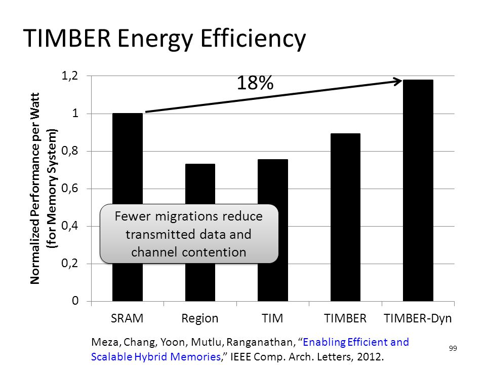 99 TIMBER Energy Efficiency Fewer migrations reduce transmitted data and channel contention 18% Meza, Chang, Yoon, Mutlu, Ranganathan, Enabling Efficient and Scalable Hybrid Memories, IEEE Comp.