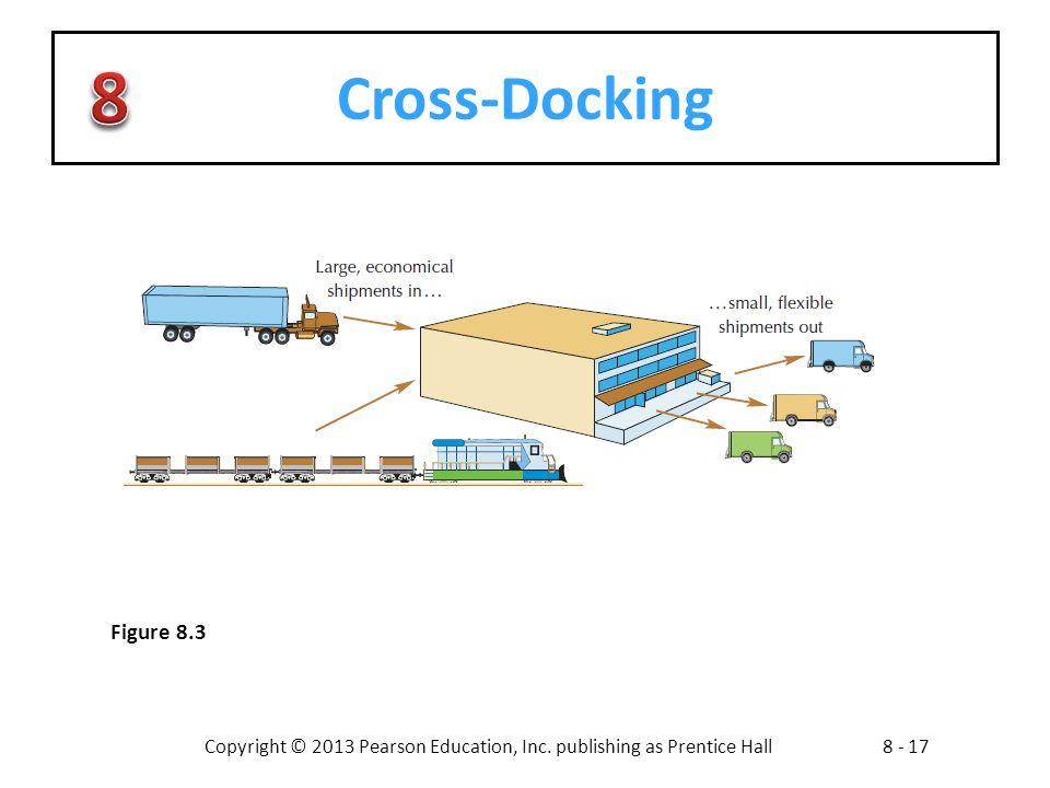 Copyright © 2013 Pearson Education, Inc. publishing as Prentice Hall8 - 17 Cross-Docking Figure 8.3