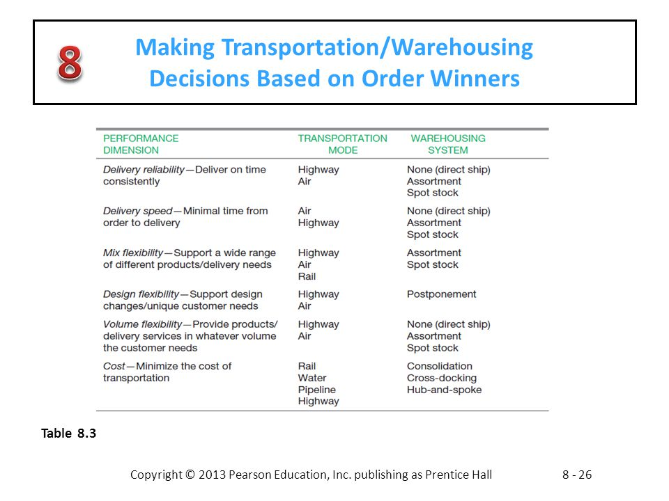 Copyright © 2013 Pearson Education, Inc. publishing as Prentice Hall8 - 26 Making Transportation/Warehousing Decisions Based on Order Winners Table 8.