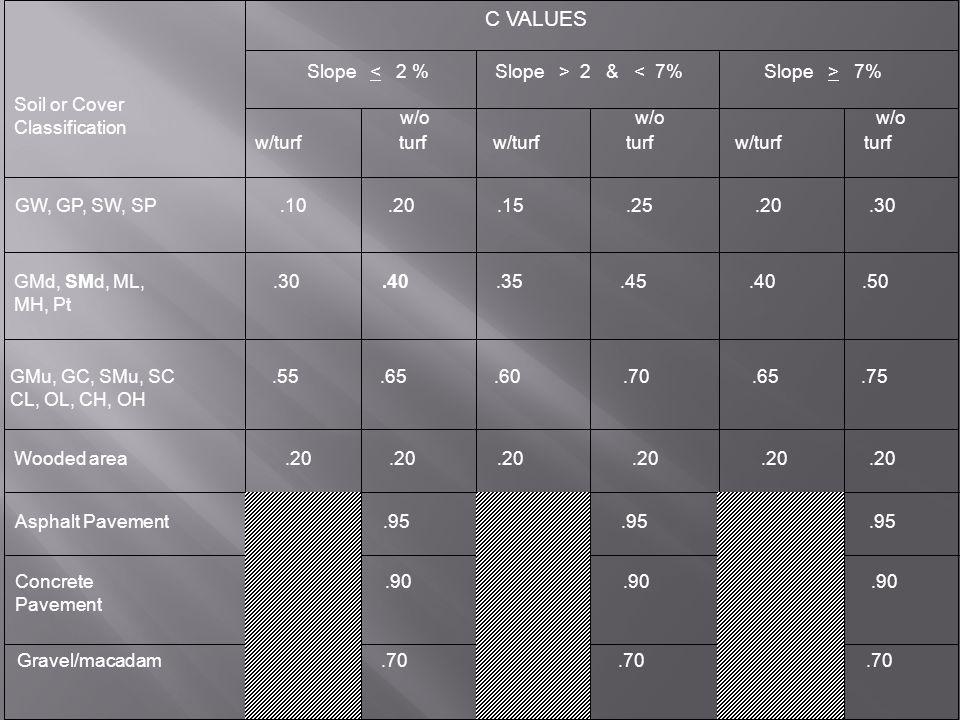 Soil or Cover Classification C VALUES Slope 2 & 7% w/turf turf w/turf turf w/turf turf w/o w/o w/o GW, GP, SW, SP.10.20.15.25.20.30 GMd, SMd, ML,.30.40.35.45.40.50 MH, Pt GMu, GC, SMu, SC.55.65.60.70.65.75 CL, OL, CH, OH Wooded area.20.20.20.20.20.20 Asphalt Pavement.95.95.95 Concrete.90.90.90 Pavement Gravel/macadam.70.70.70
