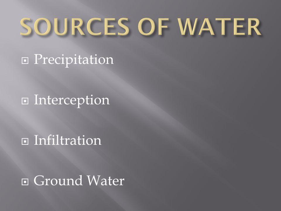  Precipitation  Interception  Infiltration  Ground Water