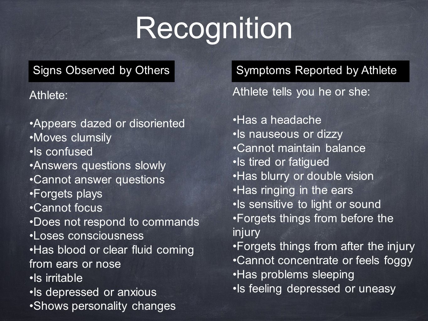 Recognition Symptoms Reported by AthleteSigns Observed by Others Athlete tells you he or she: Has a headache Is nauseous or dizzy Cannot maintain balance Is tired or fatigued Has blurry or double vision Has ringing in the ears Is sensitive to light or sound Forgets things from before the injury Forgets things from after the injury Cannot concentrate or feels foggy Has problems sleeping Is feeling depressed or uneasy Athlete: Appears dazed or disoriented Moves clumsily Is confused Answers questions slowly Cannot answer questions Forgets plays Cannot focus Does not respond to commands Loses consciousness Has blood or clear fluid coming from ears or nose Is irritable Is depressed or anxious Shows personality changes