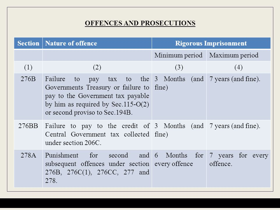 OFFENCES AND PROSECUTIONS SectionNature of offenceRigorous Imprisonment Minimum periodMaximum period (1)(2)(3)(4) 276BFailure to pay tax to the Governments Treasury or failure to pay to the Government tax payable by him as required by Sec.115-O(2) or second proviso to Sec.194B.